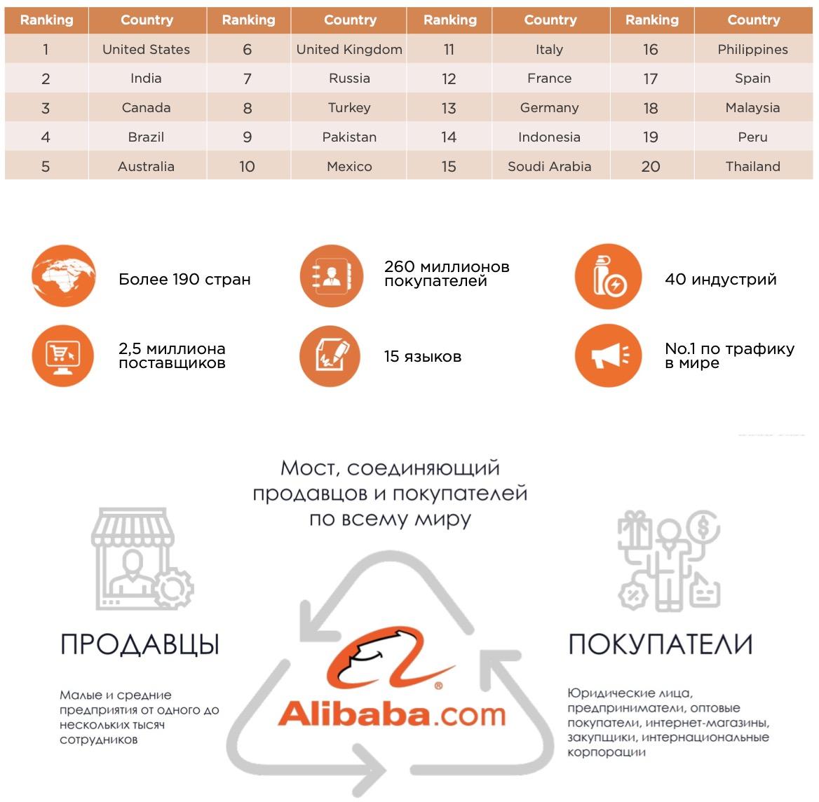 Мы выведем продукцию Вашей компании на крупнейшую международную торговую платформу ALIBABA.COM с возможностью торговли в 200 стран мира.